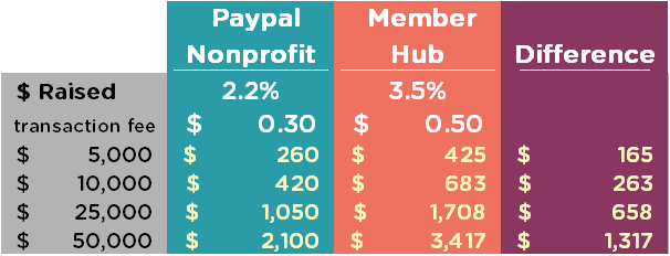 MemberHub Transaction Fees